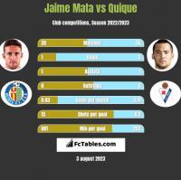 Jaime Mata vs Quique h2h player stats