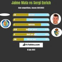 Jaime Mata vs Sergi Enrich h2h player stats