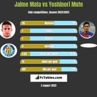 Jaime Mata vs Yoshinori Muto h2h player stats