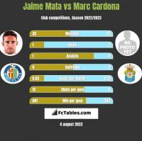 Jaime Mata vs Marc Cardona h2h player stats