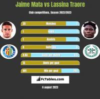 Jaime Mata vs Lassina Traore h2h player stats