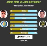 Jaime Mata vs Juan Hernandez h2h player stats
