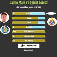 Jaime Mata vs Daniel Gomez h2h player stats