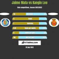 Jaime Mata vs Kangin Lee h2h player stats