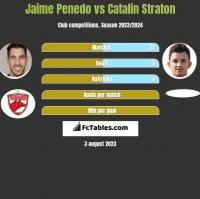 Jaime Penedo vs Catalin Straton h2h player stats