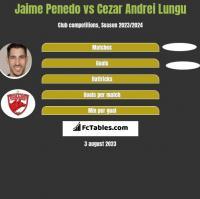 Jaime Penedo vs Cezar Andrei Lungu h2h player stats