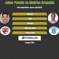 Jaime Penedo vs Giedrius Arlauskis h2h player stats