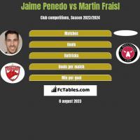 Jaime Penedo vs Martin Fraisl h2h player stats