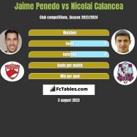 Jaime Penedo vs Nicolai Calancea h2h player stats
