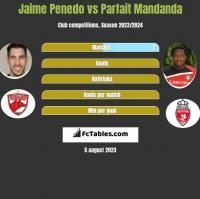 Jaime Penedo vs Parfait Mandanda h2h player stats