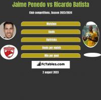 Jaime Penedo vs Ricardo Batista h2h player stats
