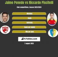 Jaime Penedo vs Riccardo Piscitelli h2h player stats