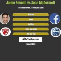 Jaime Penedo vs Sean McDermott h2h player stats