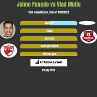 Jaime Penedo vs Vlad Mutiu h2h player stats