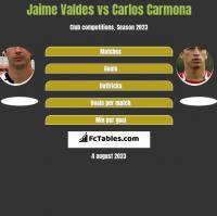 Jaime Valdes vs Carlos Carmona h2h player stats