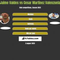 Jaime Valdes vs Cesar Martinez Valenzuela h2h player stats