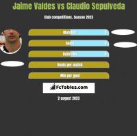 Jaime Valdes vs Claudio Sepulveda h2h player stats