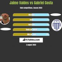 Jaime Valdes vs Gabriel Costa h2h player stats