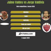 Jaime Valdes vs Jorge Valdivia h2h player stats