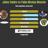 Jaime Valdes vs Pablo Nicolas Mouche h2h player stats