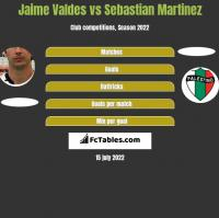 Jaime Valdes vs Sebastian Martinez h2h player stats