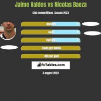 Jaime Valdes vs Nicolas Baeza h2h player stats
