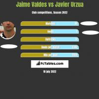Jaime Valdes vs Javier Urzua h2h player stats