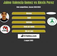 Jaime Valencia Gomez vs Alexis Perez h2h player stats