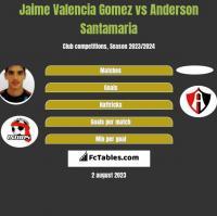 Jaime Valencia Gomez vs Anderson Santamaria h2h player stats