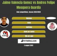 Jaime Valencia Gomez vs Andres Felipe Mosquera Guardia h2h player stats