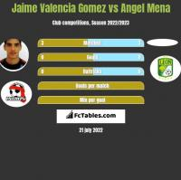 Jaime Valencia Gomez vs Angel Mena h2h player stats