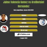 Jaime Valencia Gomez vs Arelibetsiel Hernandez h2h player stats