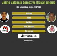 Jaime Valencia Gomez vs Brayan Angulo h2h player stats