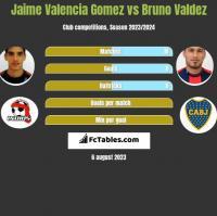 Jaime Valencia Gomez vs Bruno Valdez h2h player stats