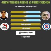 Jaime Valencia Gomez vs Carlos Salcedo h2h player stats
