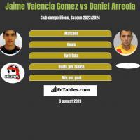 Jaime Valencia Gomez vs Daniel Arreola h2h player stats
