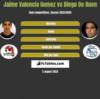 Jaime Valencia Gomez vs Diego De Buen h2h player stats