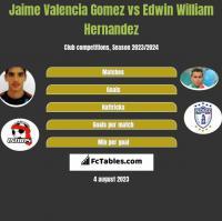 Jaime Valencia Gomez vs Edwin William Hernandez h2h player stats