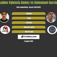 Jaime Valencia Gomez vs Emmanuel Garcia h2h player stats