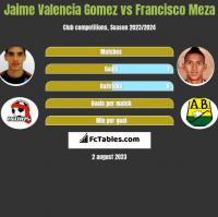 Jaime Valencia Gomez vs Francisco Meza h2h player stats