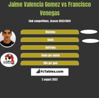 Jaime Valencia Gomez vs Francisco Venegas h2h player stats