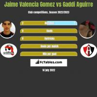 Jaime Valencia Gomez vs Gaddi Aguirre h2h player stats