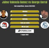 Jaime Valencia Gomez vs George Corral h2h player stats