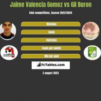 Jaime Valencia Gomez vs Gil Buron h2h player stats
