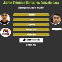 Jaime Valencia Gomez vs Gonzalo Jara h2h player stats