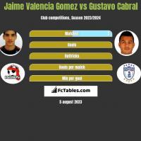 Jaime Valencia Gomez vs Gustavo Cabral h2h player stats