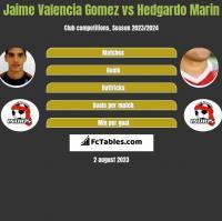 Jaime Valencia Gomez vs Hedgardo Marin h2h player stats