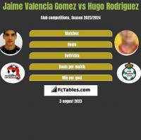 Jaime Valencia Gomez vs Hugo Rodriguez h2h player stats