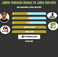 Jaime Valencia Gomez vs Jaine Barreiro h2h player stats