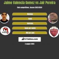 Jaime Valencia Gomez vs Jair Pereira h2h player stats